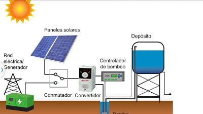 Energía solar Ventajas y desventajas