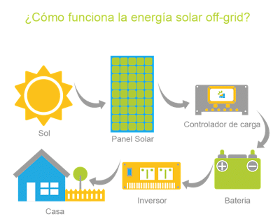 difference between on grid and off grid solar system pdf
