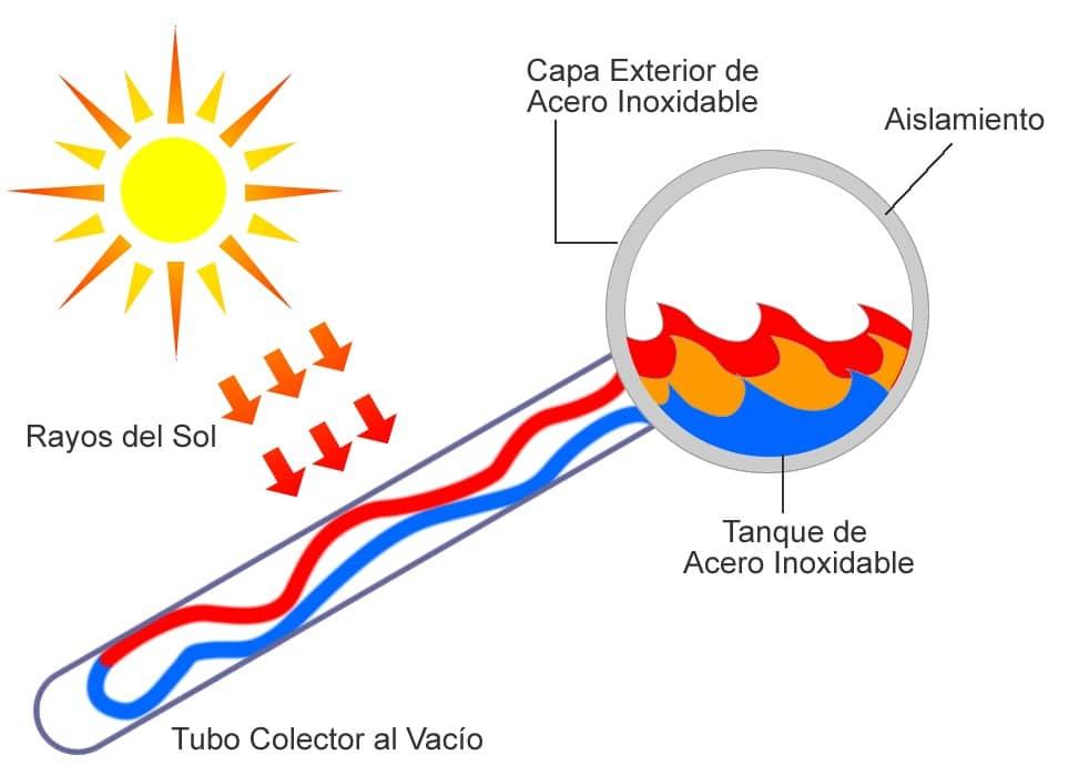 Como funcionan los calentadores solares